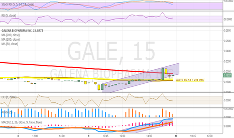 GALE: Galena buying opportunity?