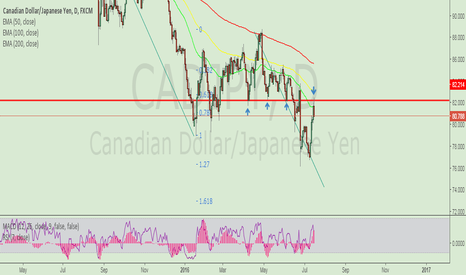 CADJPY: strong resistance on daily