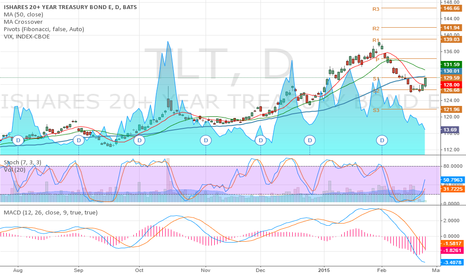 TLT: Long US Bond ETF  TLT