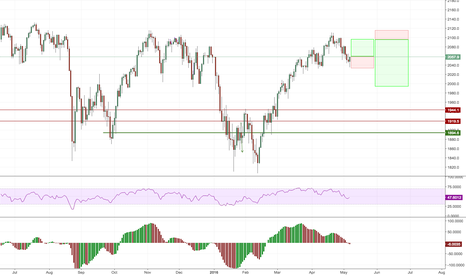 SPX500: possible up and down SPX500