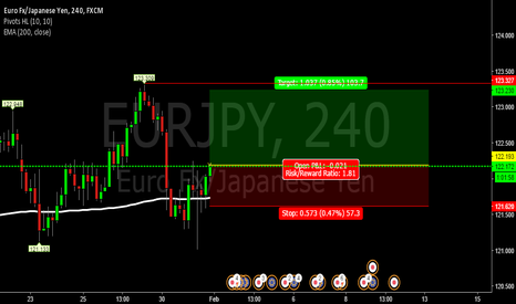 EURJPY: eurjpy for possible uptrend feb1 to feb 3,2017