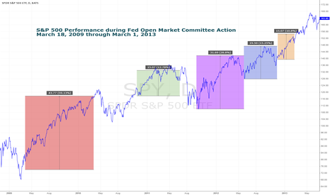 SPY: QE Ends in the US… And Won't Begin in the EU…