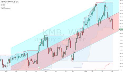 KMB: Uptrend Intact