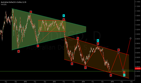 AUDUSD: LONG AT 0.8400 FOR WAVE B