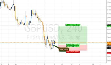 GBPUSD: Break INside