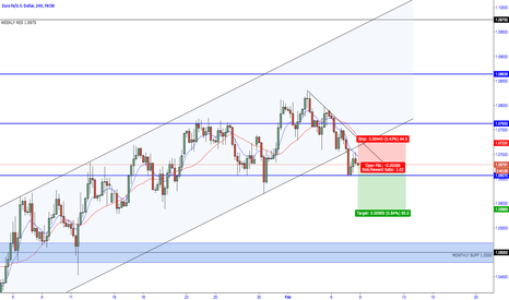 EURUSD: EUR/USD - Bearish