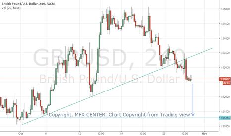 GBPUSD: GBPUSD broken below the trendline from October 1st week