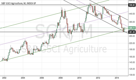 SGK: Agriculture commodities bottomed