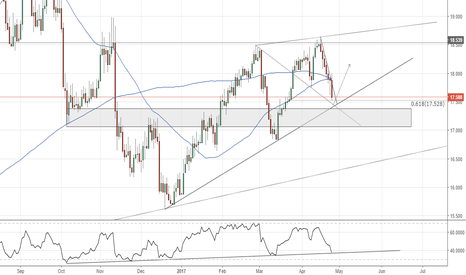 XAGUSD: XAGUSD (daily chart). At trend lone support, 61.8%.