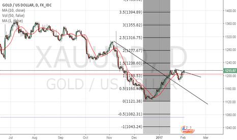 XAUUSD: Near term gold targeting 1240