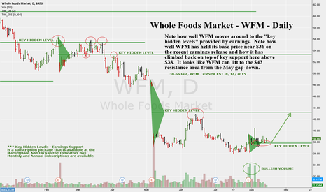 "WFM: Whole Foods Mkt - WFM - Daily, Basing and above ""Key Hidden..."""
