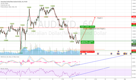 AUDNZD: Long AUDNZD after MACD and RSI show weaken sign