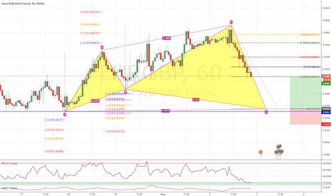 EURGBP: Bullish Cyphher on EURGBP 1H