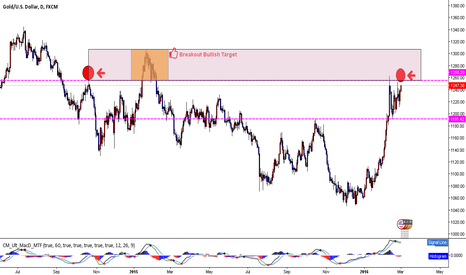 XAUUSD: XAUUSD... Simple as that