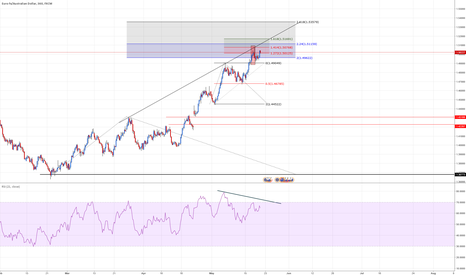 EURAUD: EURAUD On the zone + Div