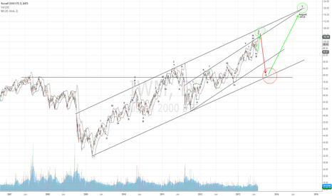 IWM: Mapping Out the End Game of IWM eWave 3
