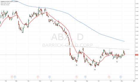 ABX: Barrick Gold Inverted SHS