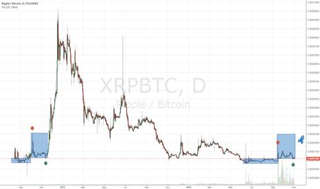 XRPBTC: test
