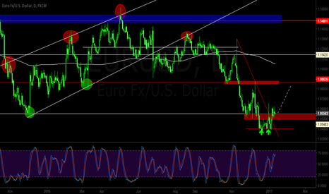 EURUSD: eurusd new support