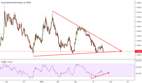EURAUD: EURAUD at Key Level