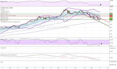DXY: Down Channel breakout setup in US Dollar Index