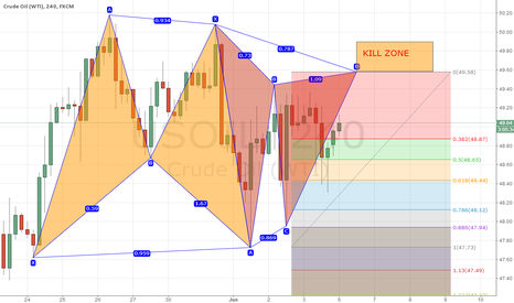 USOIL: Bearish Gartley  Pattern at  USOILH4