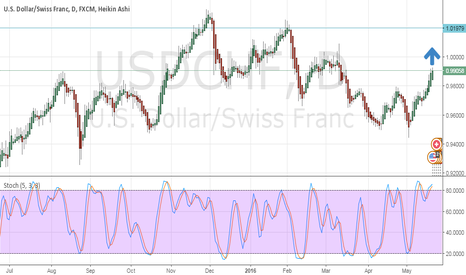USDCHF: North before South