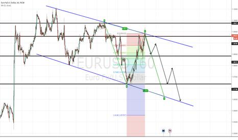 EURUSD: EUR/USD: short