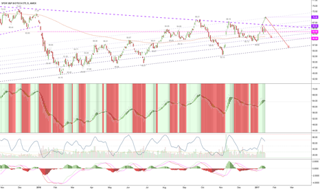 XBI: plan hasnt shifted or swayed. Bulls need to protect below zone