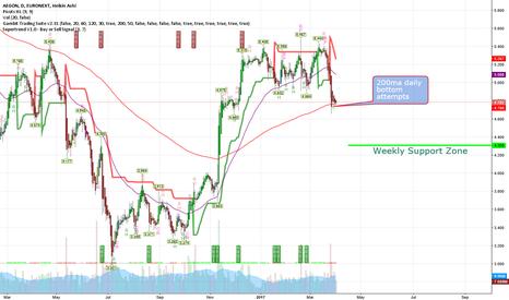AGN: Tracklis stock: AGN