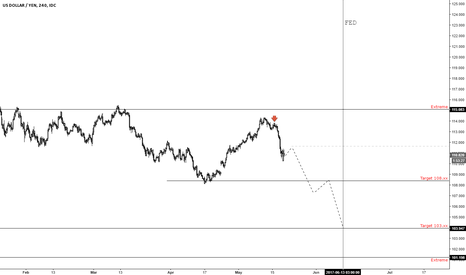 USDJPY: Yen... going to be an interesting ride