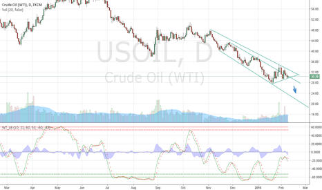 USOIL: Oil Slide down to 20 and below it.
