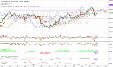 AUDCAD: Upside seems limited. Sell the retest?