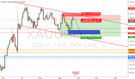 XAUUSD: short gold plan