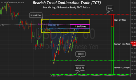 USDJPY: USDJPY 60min Bear Trend Continuation (TCT) & Bear Gartley
