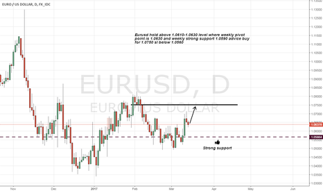 EURUSD: Eurusd long on strong support and weekly pivot