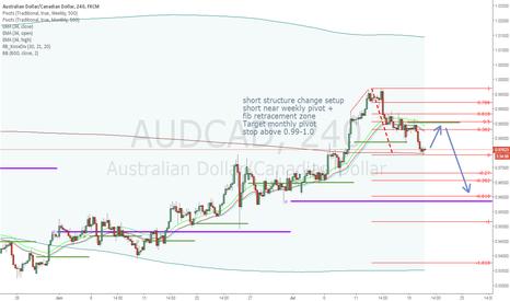 AUDCAD: AUDCAD short trade plan
