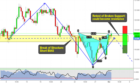 EURJPY: Gartley pattern at market at Daily Structure