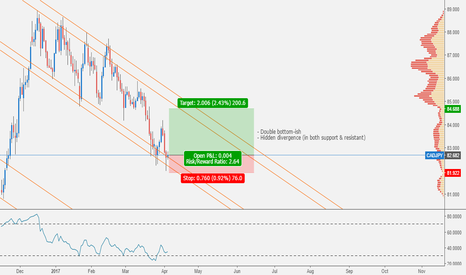 CADJPY: CADJPY: Double Bottom at Support