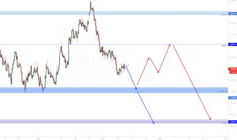 EURUSD: EUR/USD Wich way?