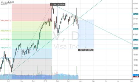 V: Visa broke triangle