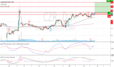 CZR: Uptrend with flag formation breakout with improved volumes