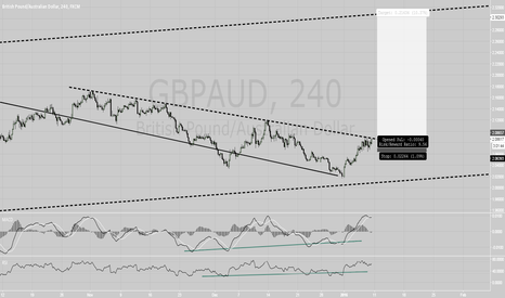 GBPAUD: another BIG move up in gbpaud? - Long