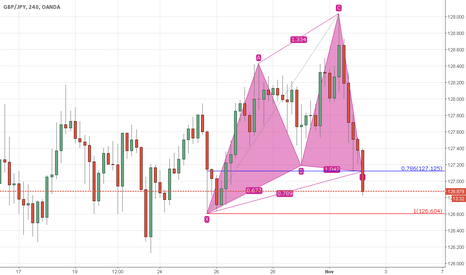 GBPJPY: Cypher formation completed