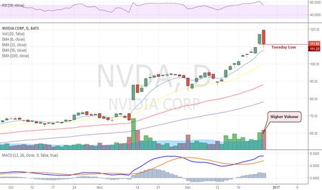 NVDA: Nvidia lower on higher volume