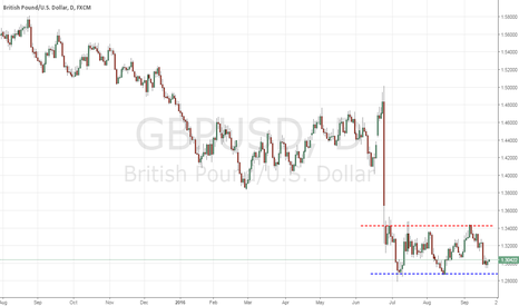 GBPUSD: W39 Looks like it is going up