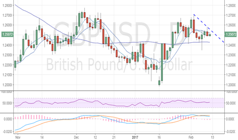 GBPUSD: GBP/USD intraday outlook