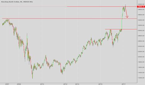 BANK: Short the banks?