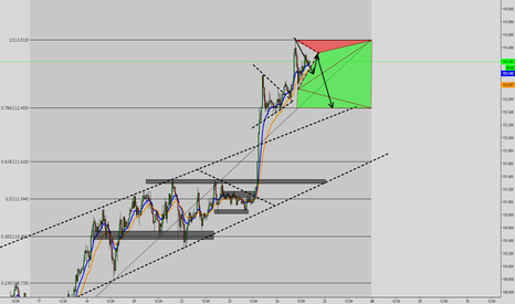 USDJPY: USDJPY Wedge Part 2?