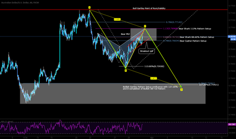 AUDUSD: SHORT opportunity with Bias and extended TP
